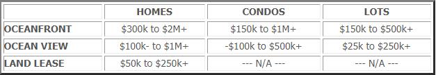 Building in Rosarito Cost comparision
